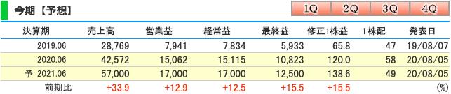 レーザーテック(6920)21年6月期業績予想