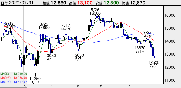 オリエンタルランド 2020/7/31時点の株価チャート