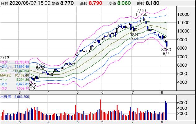 レーザーテック(6920)2020/8/7株価チャート
