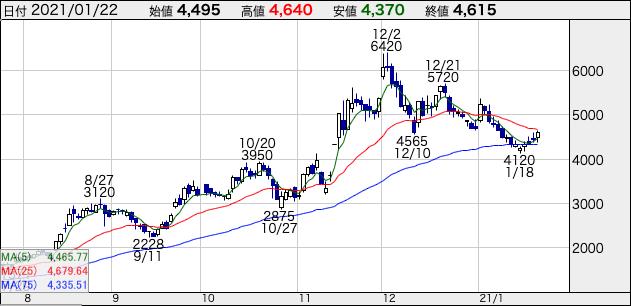 ケアネットの株価チャート