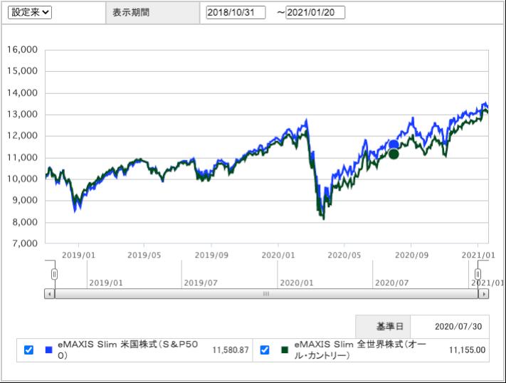 eMAXIS Slim 米国株式(S&P500),eMAXIS Slim 全世界株式(オール・カントリー)比較チャート