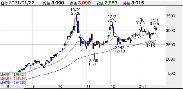 メディカル・データ・ビジョンの株価チャート