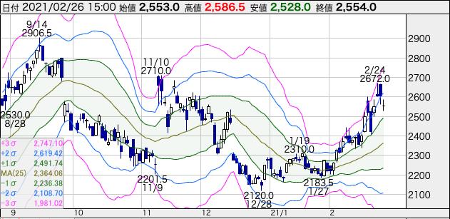 ANAホールディングス(9202)の株価チャート