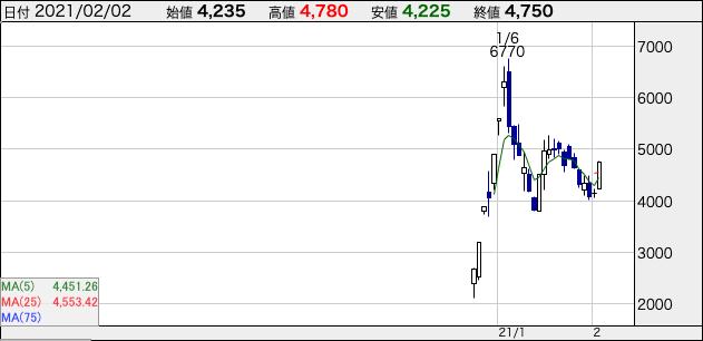 ENECHANGEの株価チャート