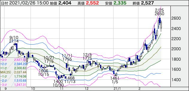 エイチ・アイ・エス(9603)の株価チャート