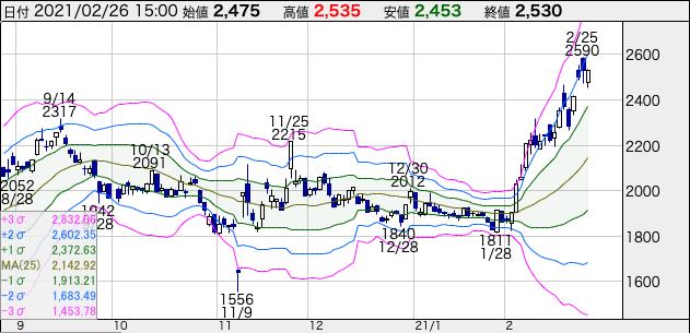 日本航空(9201)の株価チャート