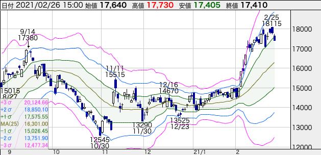 JR東海(9022)の株価チャート