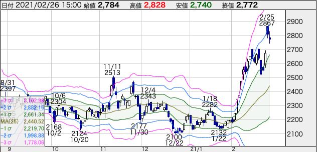 JR九州(9142)の株価チャート