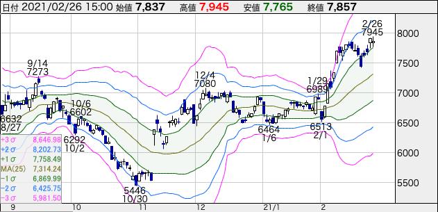 JR東日本(9020)の株価チャート