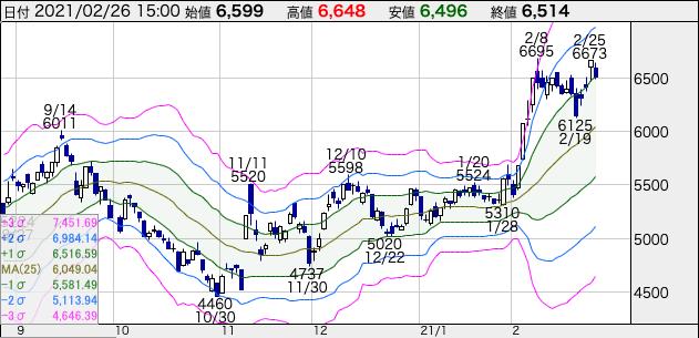 JR西日本(9021)の株価チャート