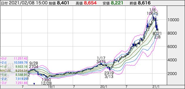 エムスリーの週足株価チャート