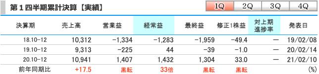 MTG(7806)2021年9月期(第1四半期)の実績