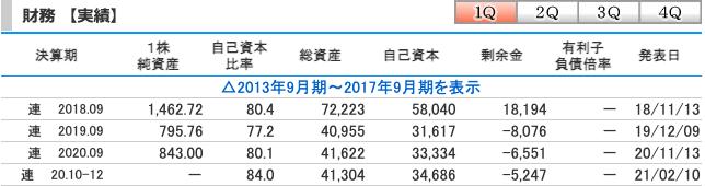 MTG(7806)2021年9月期(第1四半期)の財務実績
