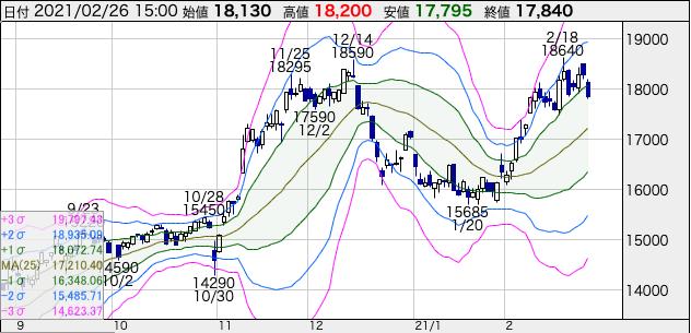 オリエンタルランド(4661)の株価チャート