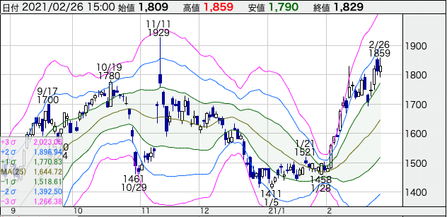 リゾート・トラスト(4681)の株価チャート