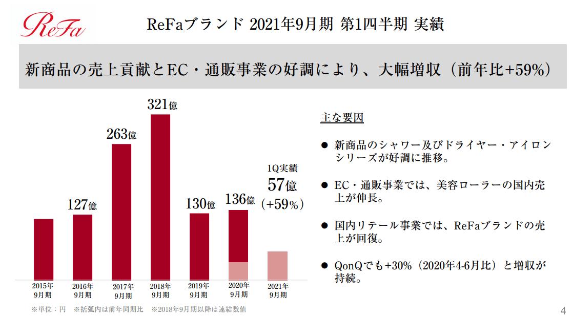 ReFaブランド(2021年9月期1Q)の実績