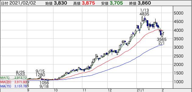 レノバの株価チャート