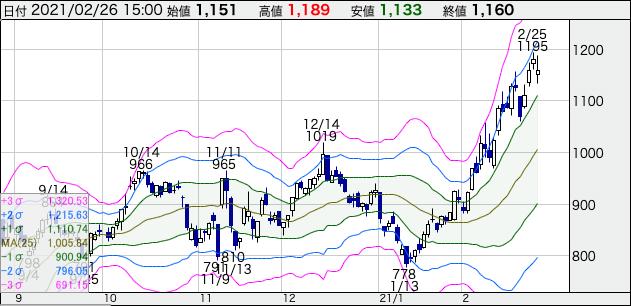 ラウンドワン(4680)の株価チャート