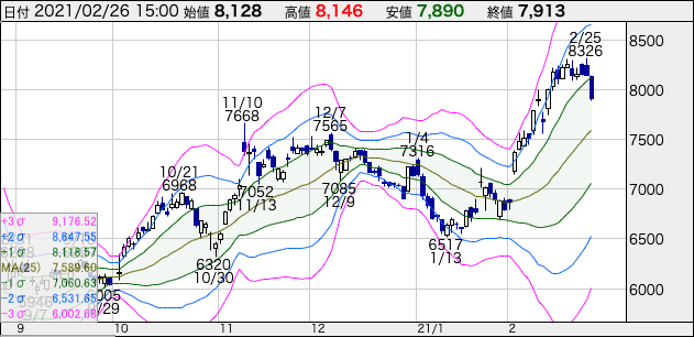 資生堂(4911)の株価チャート