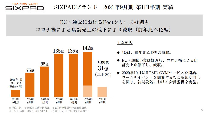 SIXPAD(2021年9月期1Q)の実績