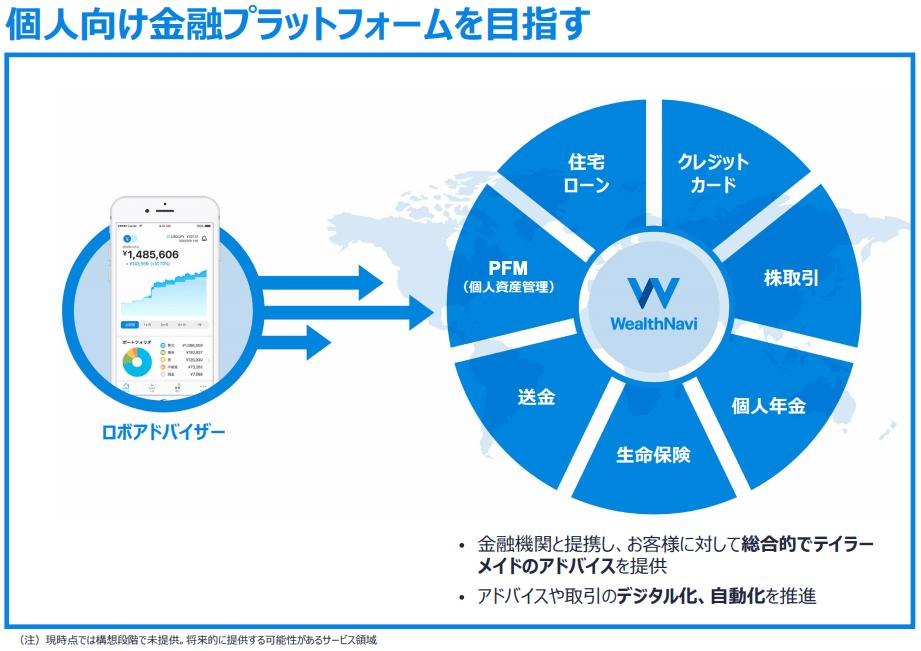 WealthNavi(ウェルスナビ)個人的な金融プラットフォームを目指す