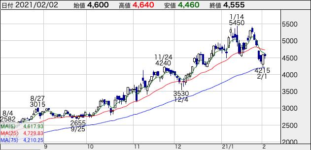 ウエストホールディングスの株価チャート